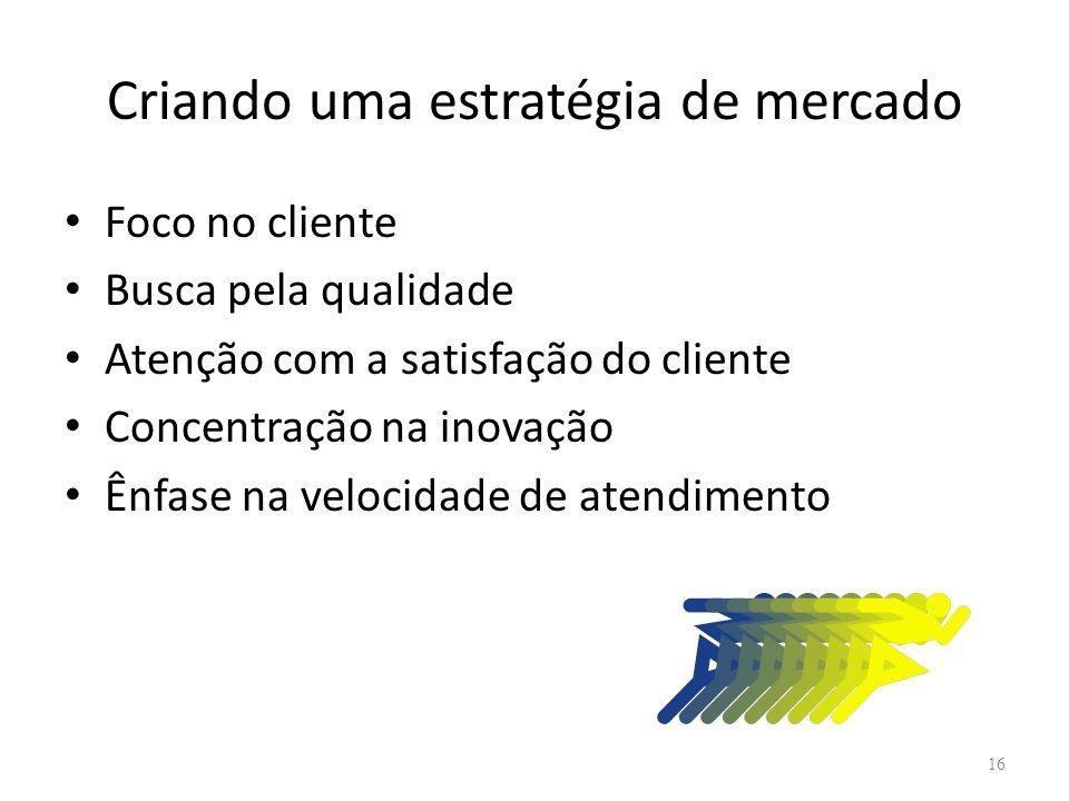Criando uma estratégia de mercado Foco no cliente Busca pela qualidade Atenção com a satisfação do cliente Concentração na inovação Ênfase na velocida