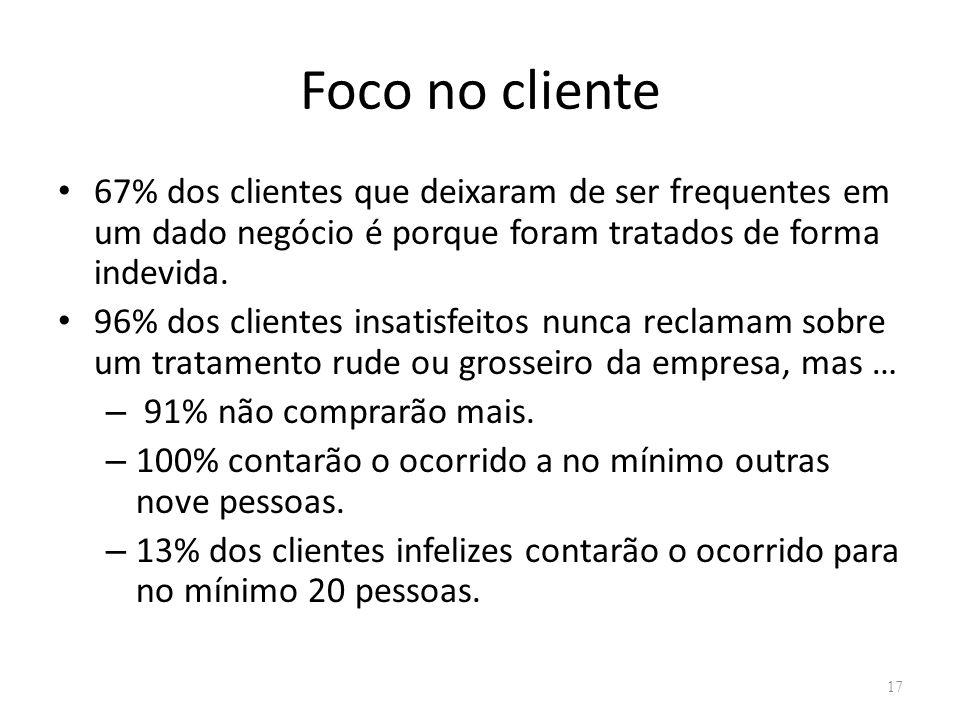 Foco no cliente 67% dos clientes que deixaram de ser frequentes em um dado negócio é porque foram tratados de forma indevida. 96% dos clientes insatis