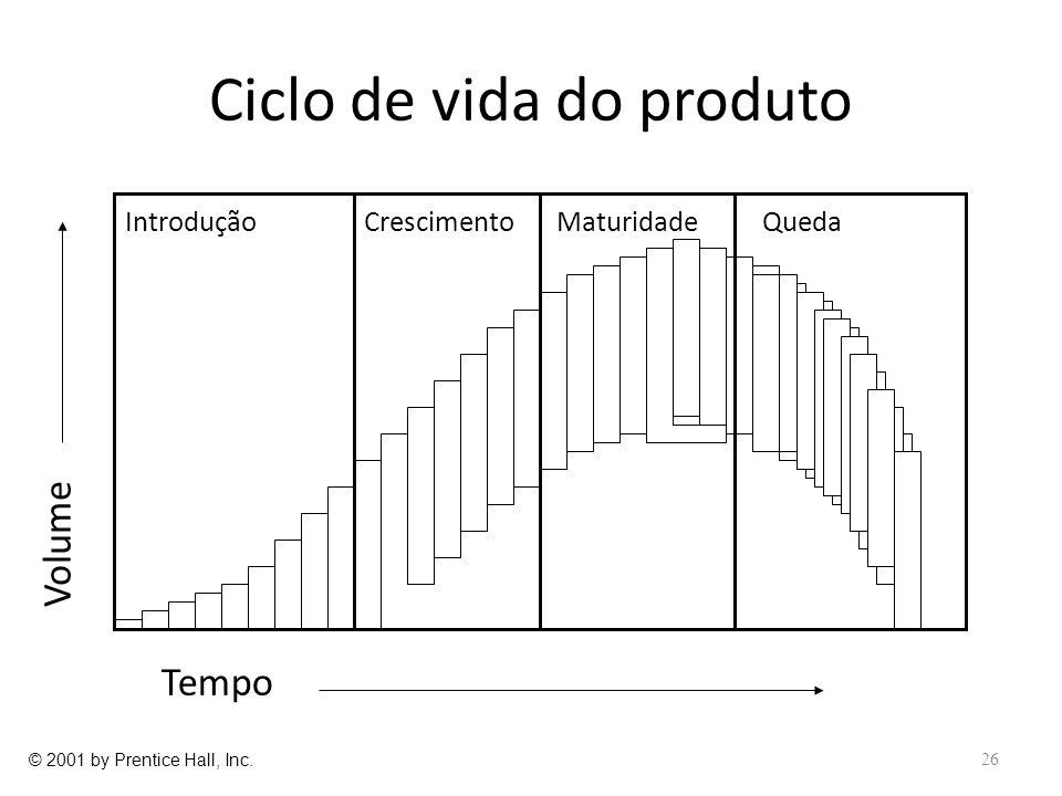 Ciclo de vida do produto 26 Introdução Crescimento MaturidadeQueda Tempo Volume © 2001 by Prentice Hall, Inc.