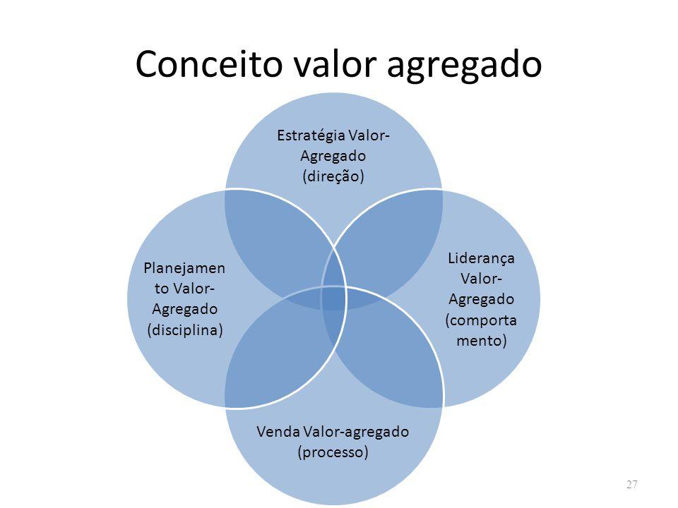 Conceito valor agregado 27 Estratégia Valor- Agregado (direção) Liderança Valor- Agregado (comporta mento) Venda Valor-agregado (processo) Planejamen