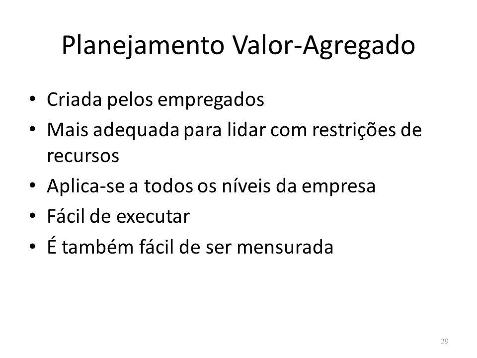 Planejamento Valor-Agregado Criada pelos empregados Mais adequada para lidar com restrições de recursos Aplica-se a todos os níveis da empresa Fácil d