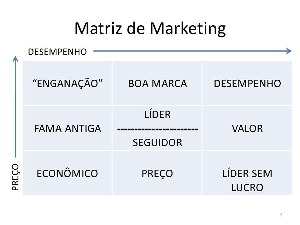 Matriz de Marketing ENGANAÇÃOBOA MARCADESEMPENHO FAMA ANTIGA LÍDER----------------------- SEGUIDOR VALOR ECONÔMICOPREÇOLÍDER SEM LUCRO 9 PREÇO DESEMPE