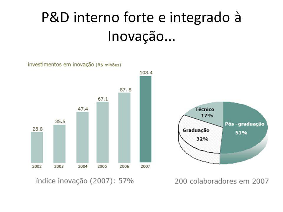 P&D interno forte e integrado à Inovação...