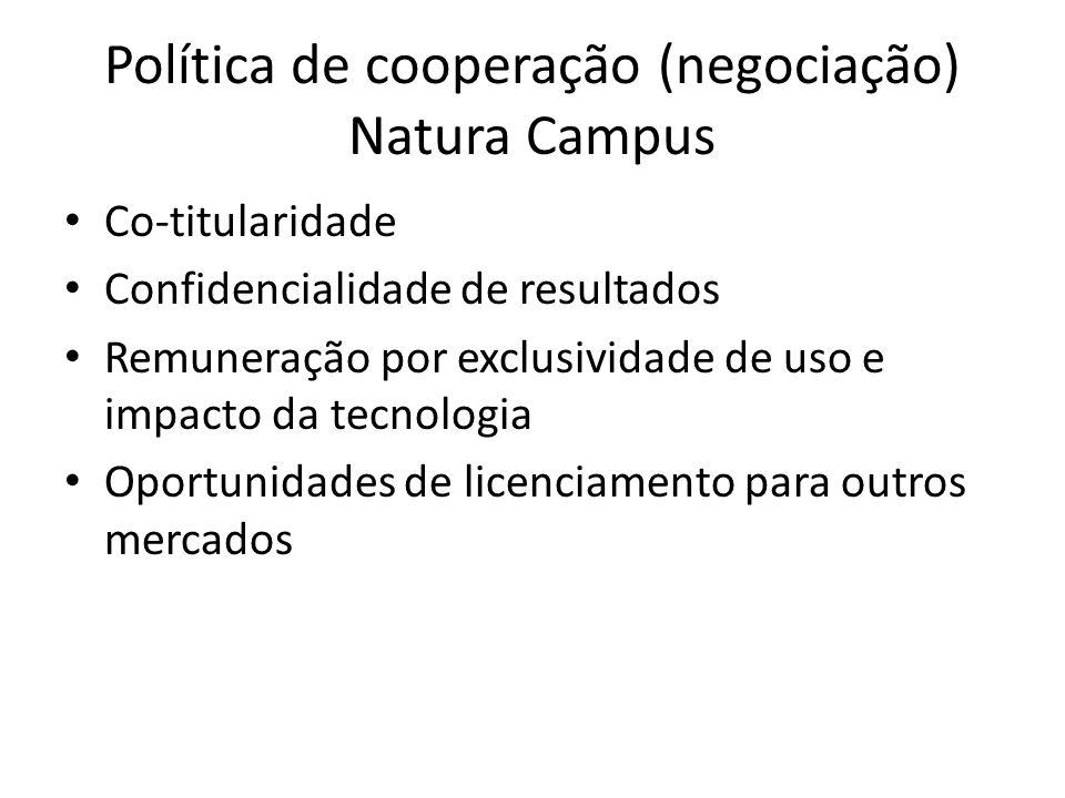Política de cooperação (negociação) Natura Campus Co-titularidade Confidencialidade de resultados Remuneração por exclusividade de uso e impacto da te