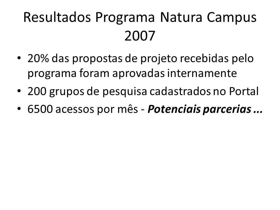 Resultados Programa Natura Campus 2007 20% das propostas de projeto recebidas pelo programa foram aprovadas internamente 200 grupos de pesquisa cadast