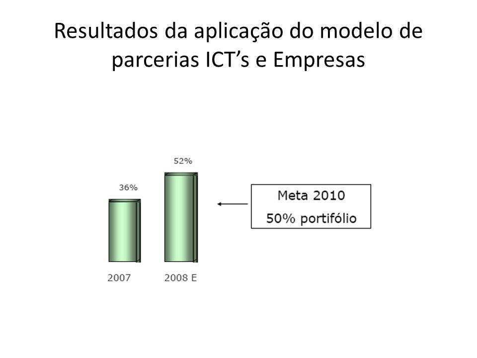 Resultados da aplicação do modelo de parcerias ICTs e Empresas