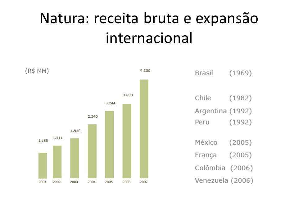 Natura: receita bruta e expansão internacional