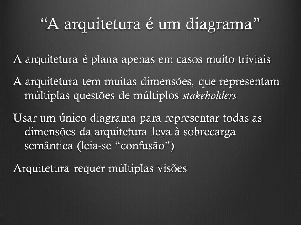 A arquitetura é um diagrama A arquitetura é plana apenas em casos muito triviais A arquitetura tem muitas dimensões, que representam múltiplas questõe