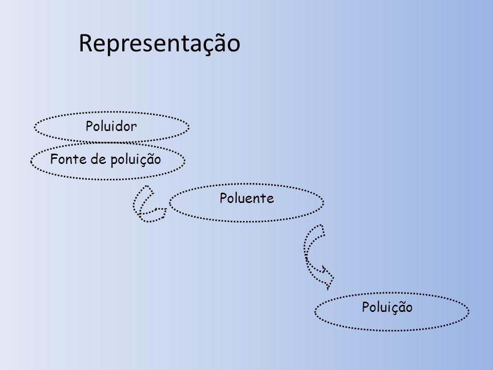 Poluição Poluente Fonte de poluição Poluidor Representação