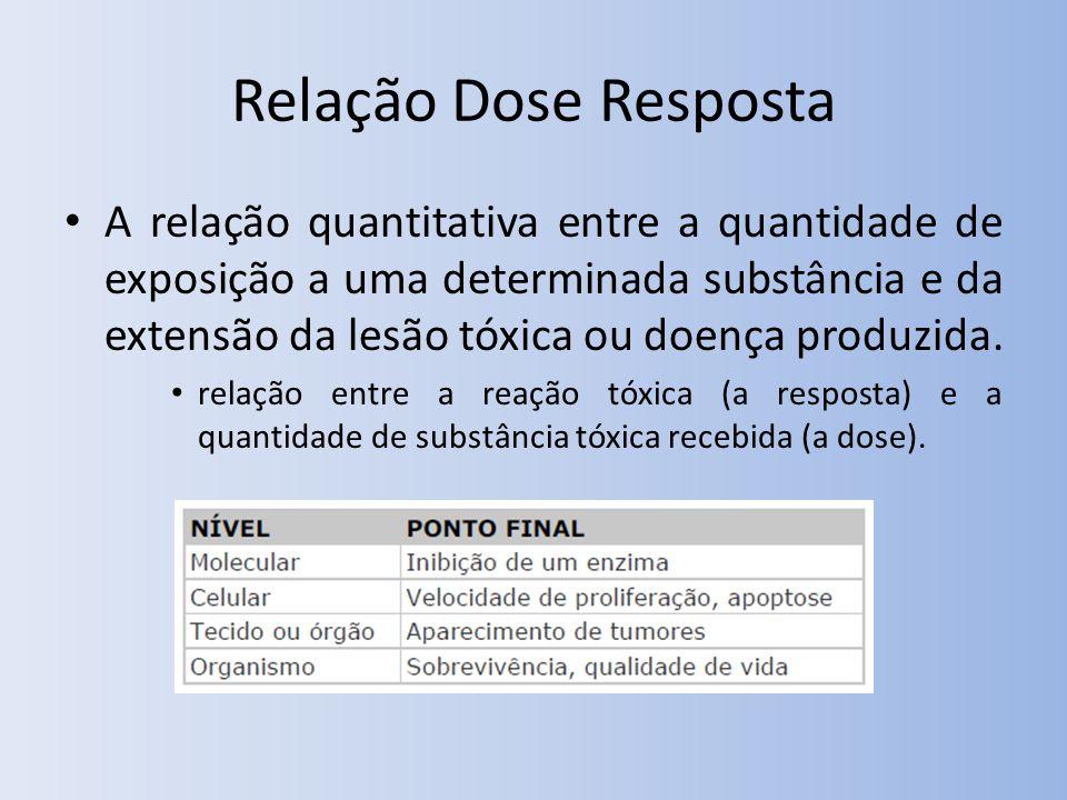 Relação Dose Resposta A relação quantitativa entre a quantidade de exposição a uma determinada substância e da extensão da lesão tóxica ou doença produzida.