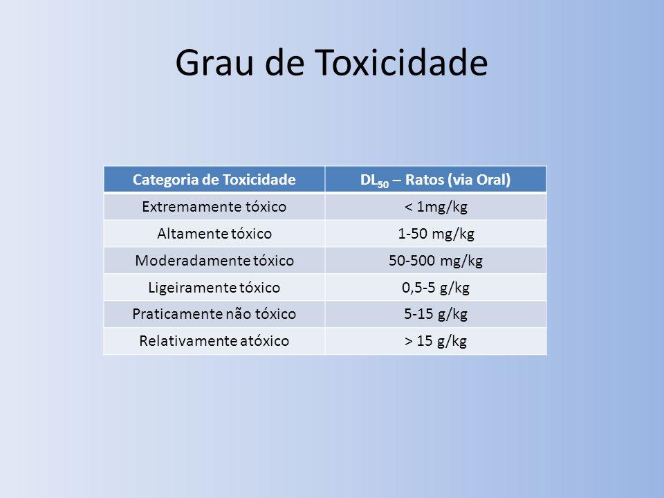 Grau de Toxicidade Categoria de ToxicidadeDL 50 – Ratos (via Oral) Extremamente tóxico< 1mg/kg Altamente tóxico1-50 mg/kg Moderadamente tóxico50-500 mg/kg Ligeiramente tóxico0,5-5 g/kg Praticamente não tóxico5-15 g/kg Relativamente atóxico> 15 g/kg