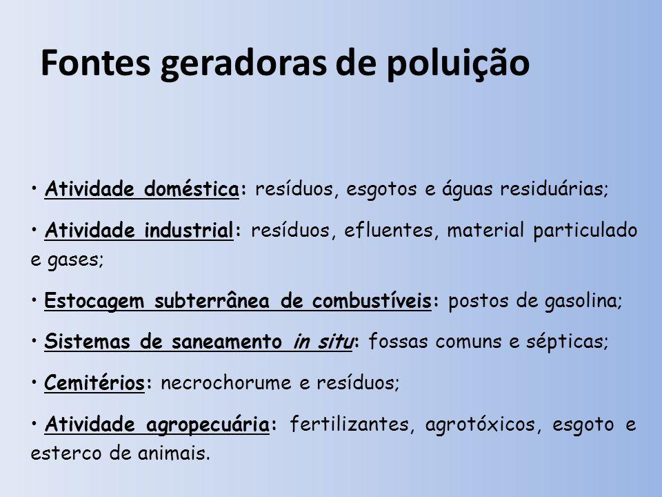 Fontes geradoras de poluição Atividade doméstica: resíduos, esgotos e águas residuárias; Atividade industrial: resíduos, efluentes, material particulado e gases; Estocagem subterrânea de combustíveis: postos de gasolina; Sistemas de saneamento in situ: fossas comuns e sépticas; Cemitérios: necrochorume e resíduos; Atividade agropecuária: fertilizantes, agrotóxicos, esgoto e esterco de animais.
