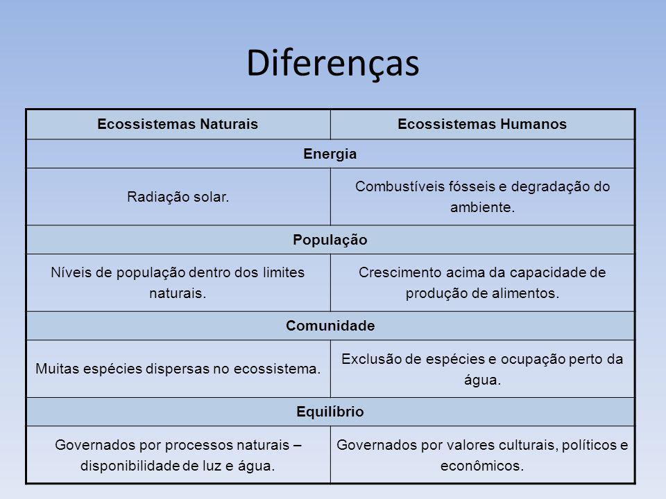 Diferenças Ecossistemas NaturaisEcossistemas Humanos Energia Radiação solar. Combustíveis fósseis e degradação do ambiente. População Níveis de popula