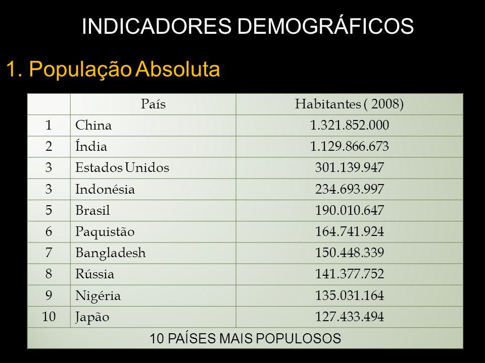 1. População Absoluta INDICADORES DEMOGRÁFICOS