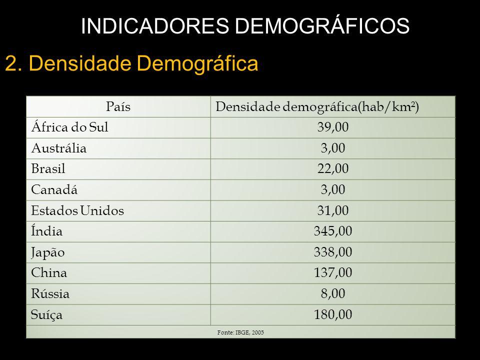 2. Densidade Demográfica INDICADORES DEMOGRÁFICOS