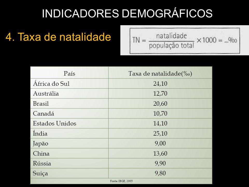 4. Taxa de natalidade INDICADORES DEMOGRÁFICOS