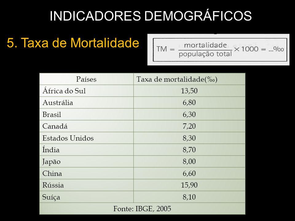 5. Taxa de Mortalidade INDICADORES DEMOGRÁFICOS