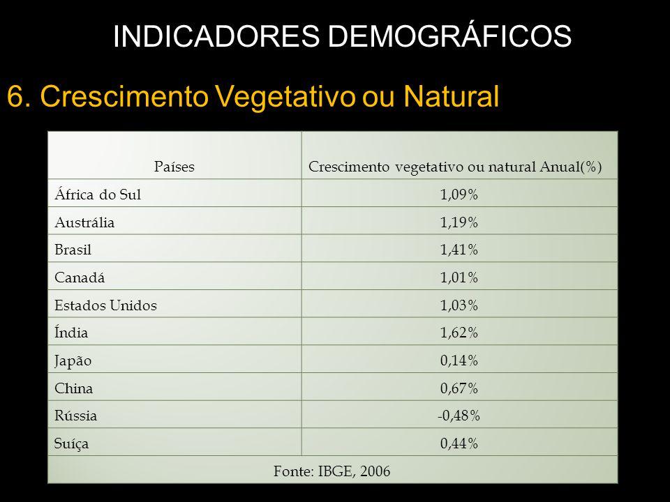 6. Crescimento Vegetativo ou Natural