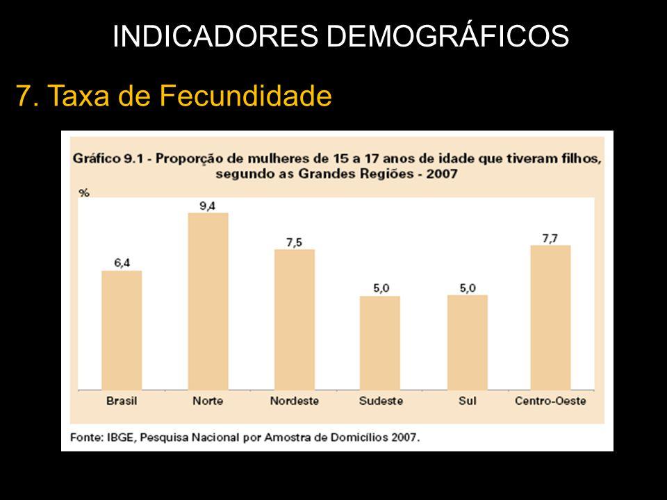 7. Taxa de Fecundidade INDICADORES DEMOGRÁFICOS