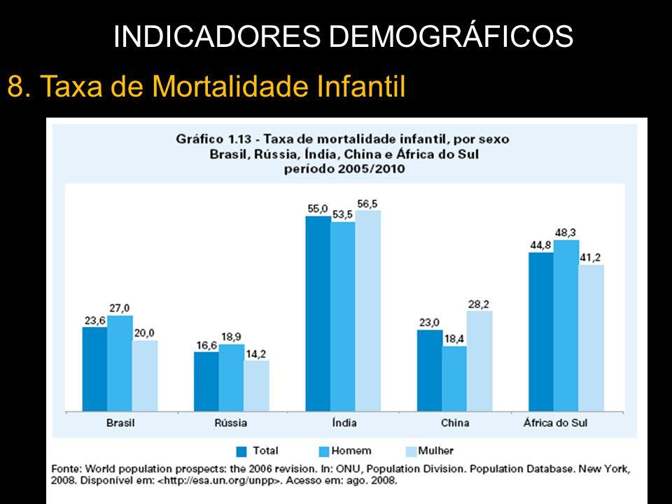 8. Taxa de Mortalidade Infantil INDICADORES DEMOGRÁFICOS