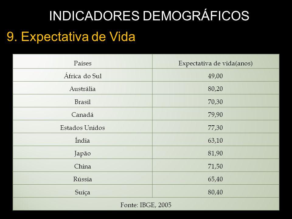9. Expectativa de Vida INDICADORES DEMOGRÁFICOS
