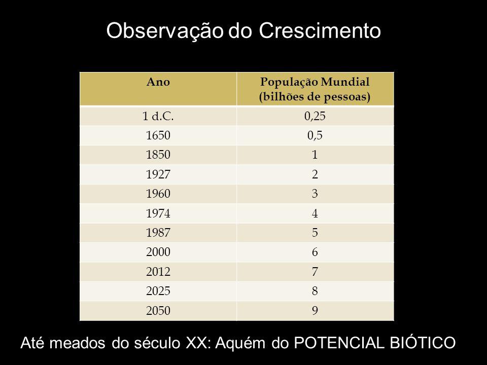 Observação do Crescimento AnoPopulação Mundial (bilhões de pessoas) 1 d.C.0,25 16500,5 18501 19272 19603 19744 19875 20006 20127 20258 20509 Até meados do século XX: Aquém do POTENCIAL BIÓTICO