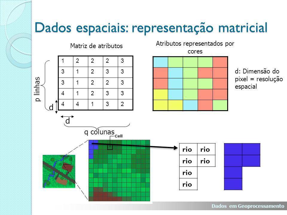 Dados em Geoprocessamento Dados espaciais: representação matricial Atributos representados por cores Matriz de atributos 12223 31233 31223 41233 44132 d: Dimensão do pixel = resolução espacial d d q colunas p linhas rio