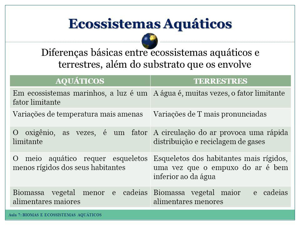 Aula 7: BIOMAS E ECOSSISTEMAS AQUÁTICOS Ecossistemas Aquáticos Diferenças básicas entre ecossistemas aquáticos e terrestres, além do substrato que os envolve AQUÁTICOSTERRESTRES Em ecossistemas marinhos, a luz é um fator limitante A água é, muitas vezes, o fator limitante Variações de temperatura mais amenasVariações de T mais pronunciadas O oxigênio, as vezes, é um fator limitante A circulação do ar provoca uma rápida distribuição e reciclagem de gases O meio aquático requer esqueletos menos rígidos dos seus habitantes Esqueletos dos habitantes mais rígidos, uma vez que o empuxo do ar é bem inferior ao da água Biomassa vegetal menor e cadeias alimentares maiores Biomassa vegetal maior e cadeias alimentares menores