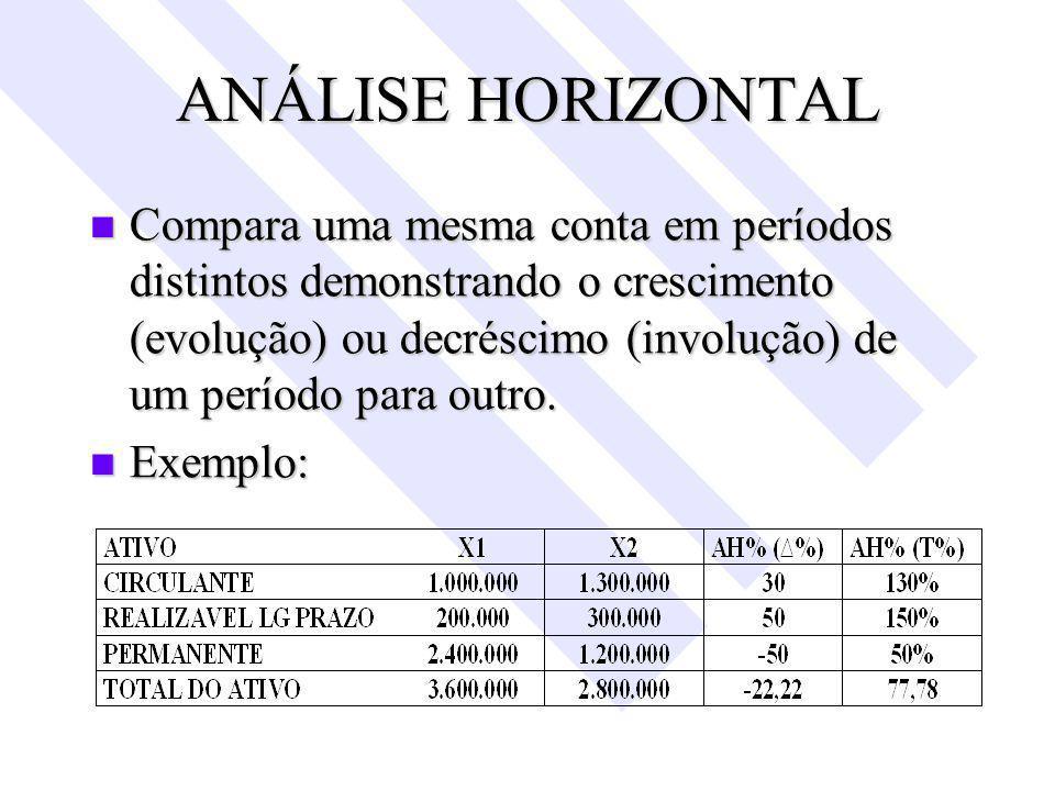 ANÁLISE HORIZONTAL Compara uma mesma conta em períodos distintos demonstrando o crescimento (evolução) ou decréscimo (involução) de um período para outro.