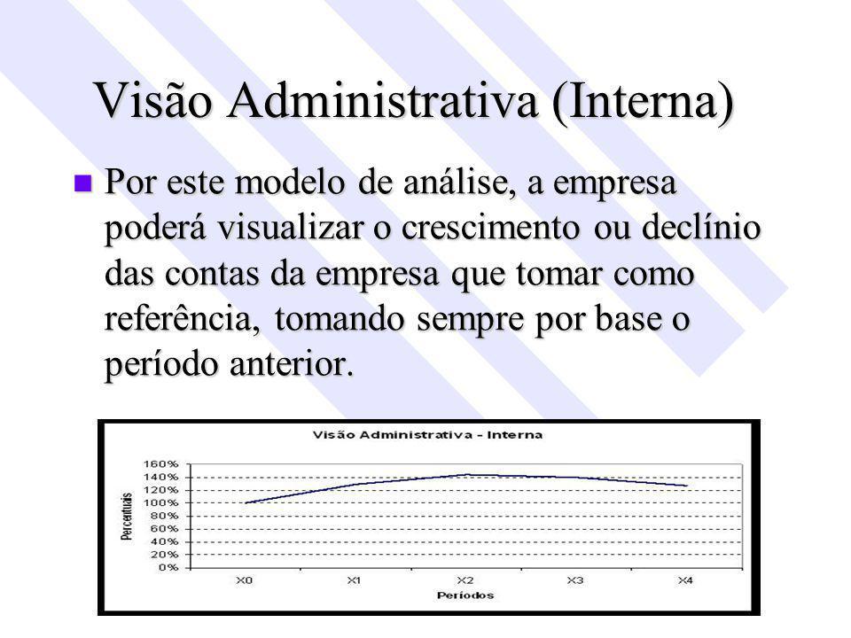 Visão Administrativa (Interna) Por este modelo de análise, a empresa poderá visualizar o crescimento ou declínio das contas da empresa que tomar como referência, tomando sempre por base o período anterior.