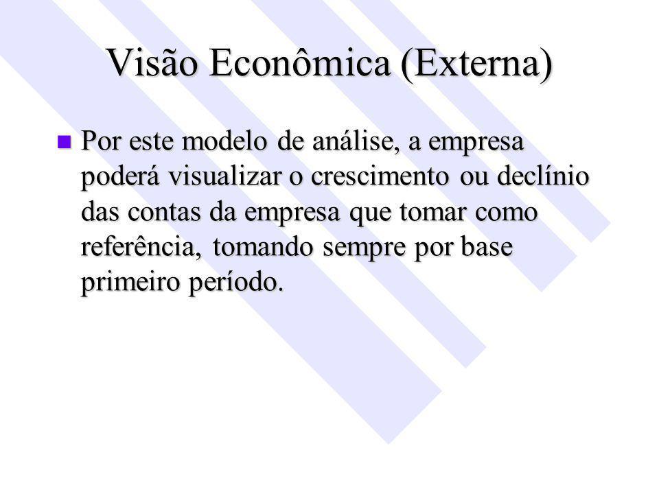Visão Econômica (Externa) Por este modelo de análise, a empresa poderá visualizar o crescimento ou declínio das contas da empresa que tomar como referência, tomando sempre por base primeiro período.