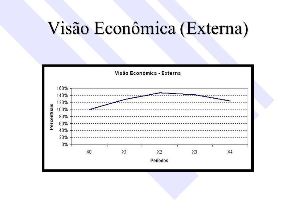 Visão Econômica (Externa)