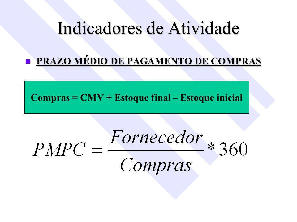 Indicadores de Atividade PRAZO MÉDIO DE PAGAMENTO DE COMPRAS PRAZO MÉDIO DE PAGAMENTO DE COMPRAS Compras = CMV + Estoque final – Estoque inicial