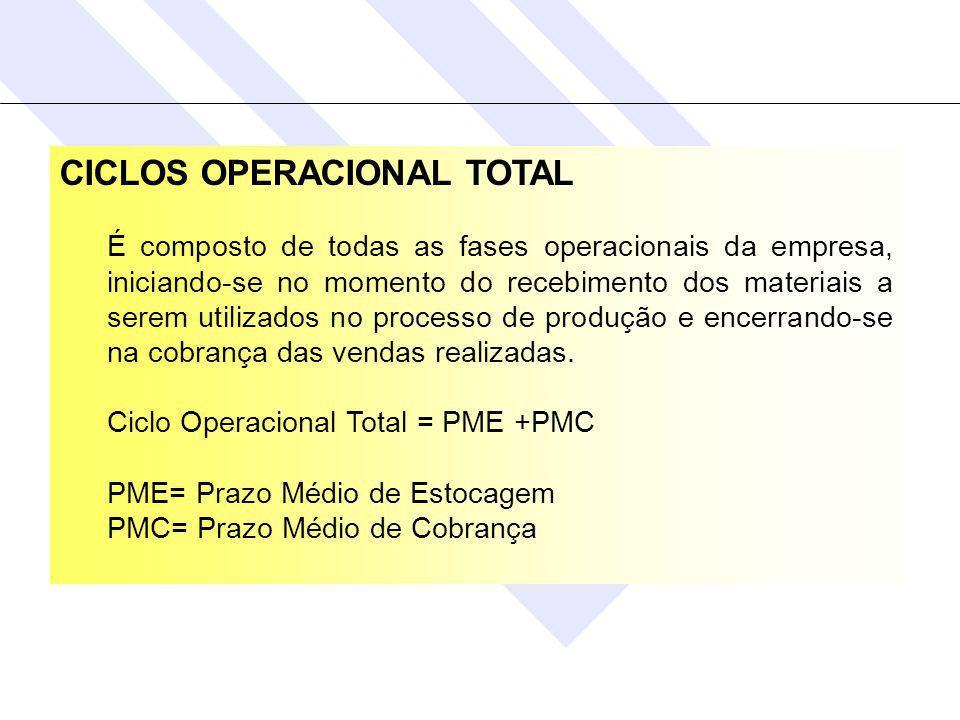 CICLOS OPERACIONAL TOTAL É composto de todas as fases operacionais da empresa, iniciando-se no momento do recebimento dos materiais a serem utilizados no processo de produção e encerrando-se na cobrança das vendas realizadas.