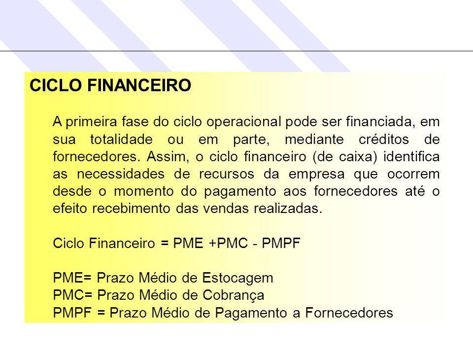 CICLO FINANCEIRO A primeira fase do ciclo operacional pode ser financiada, em sua totalidade ou em parte, mediante créditos de fornecedores.