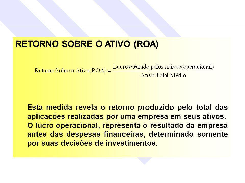 RETORNO SOBRE O ATIVO (ROA) Esta medida revela o retorno produzido pelo total das aplicações realizadas por uma empresa em seus ativos.