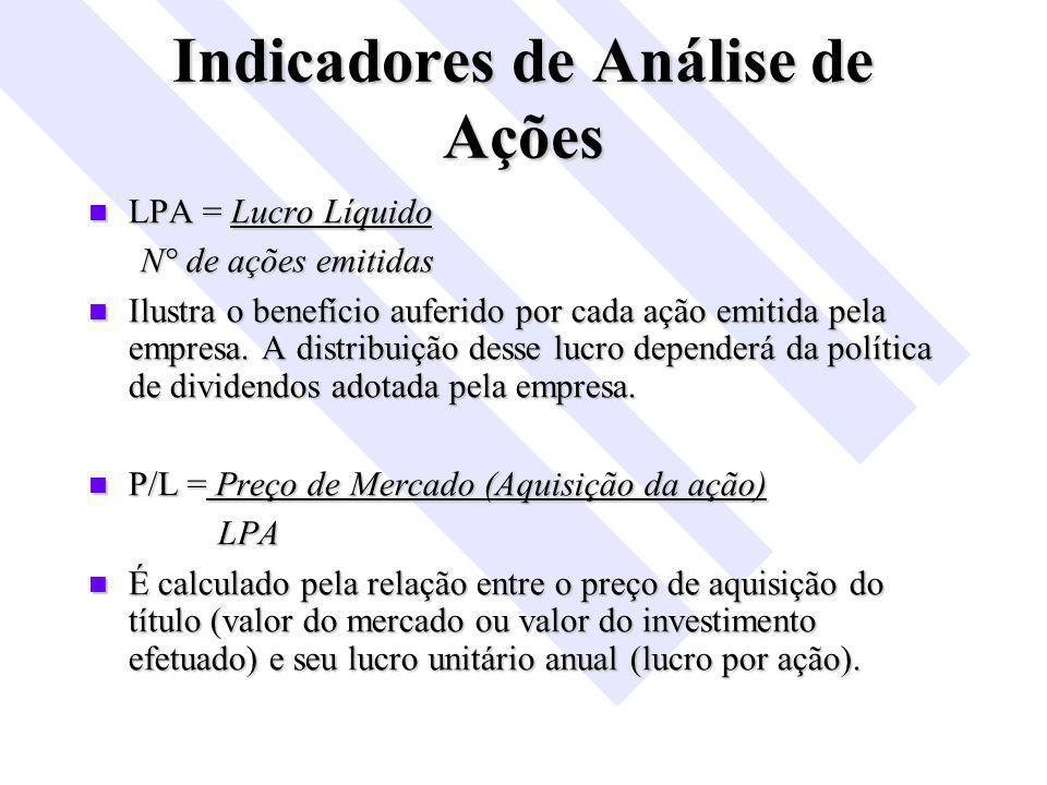 Indicadores de Análise de Ações LPA = Lucro Líquido LPA = Lucro Líquido N° de ações emitidas Ilustra o benefício auferido por cada ação emitida pela empresa.