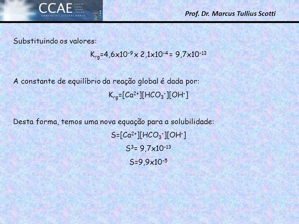Prof. Dr. Marcus Tullius Scotti Substituindo os valores: K rg =4,6x10 -9 x 2,1x10 -4 = 9,7x10 -13 A constante de equilíbrio da reação global é dada po
