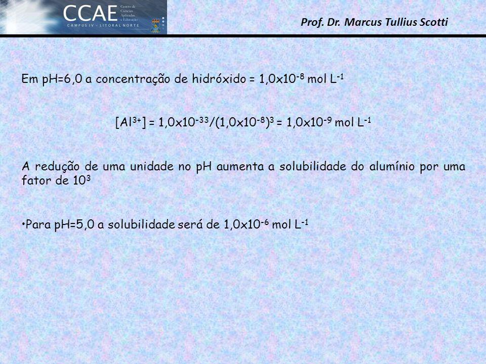 Prof. Dr. Marcus Tullius Scotti Em pH=6,0 a concentração de hidróxido = 1,0x10 -8 mol L -1 [Al 3+ ] = 1,0x10 -33 /(1,0x10 -8 ) 3 = 1,0x10 -9 mol L -1