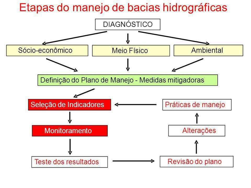 Etapas do manejo de bacias hidrográficas DIAGNÓSTICO Sócio-econômico Meio Físico Ambiental Definição do Plano de Manejo - Medidas mitigadoras Seleção