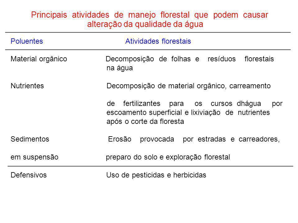 Principais atividades de manejo florestal que podem causar alteração da qualidade da água PoluentesAtividades florestais Material orgânicoDecomposição