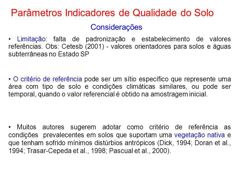 Parâmetros Indicadores de Qualidade do Solo Considerações Limitação: falta de padronização e estabelecimento de valores referências. Obs: Cetesb (2001