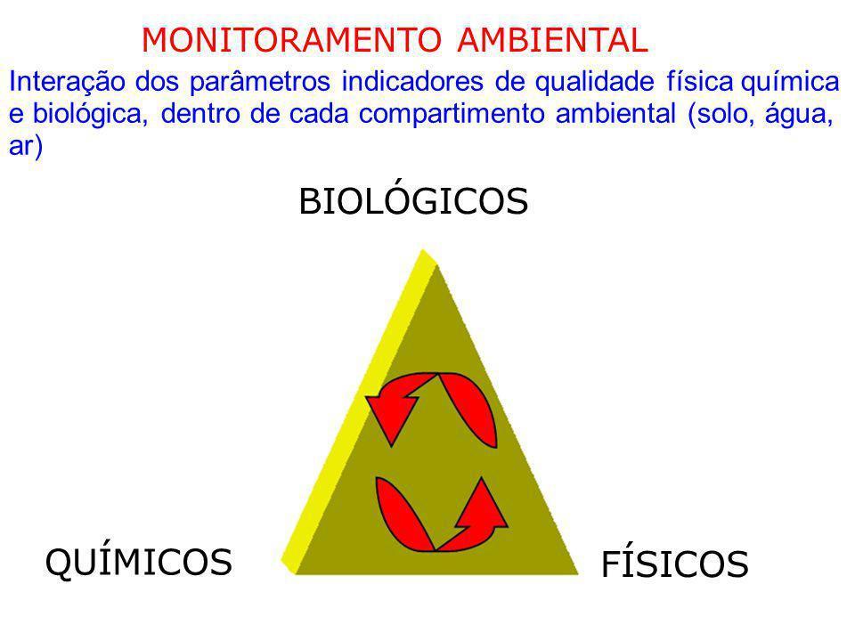 MONITORAMENTO AMBIENTAL Interação dos parâmetros indicadores de qualidade física química e biológica, dentro de cada compartimento ambiental (solo, ág