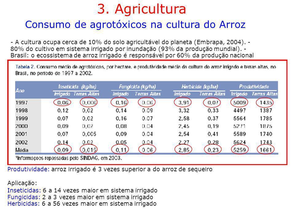 3. Agricultura Consumo de agrotóxicos na cultura do Arroz - A cultura ocupa cerca de 10% do solo agricultável do planeta (Embrapa, 2004). - 80% do cul