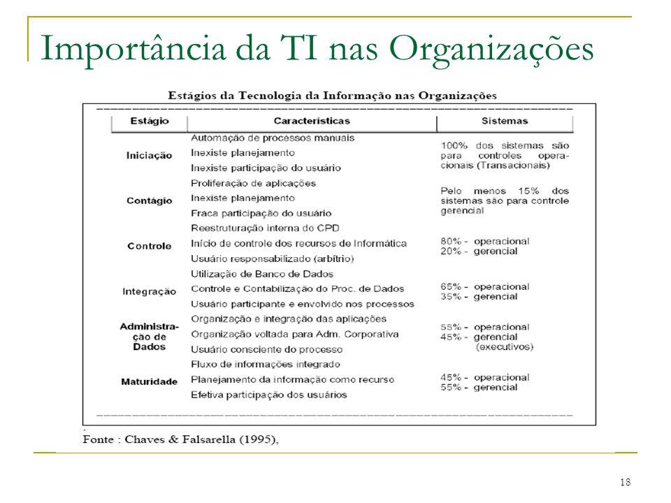 18 Importância da TI nas Organizações