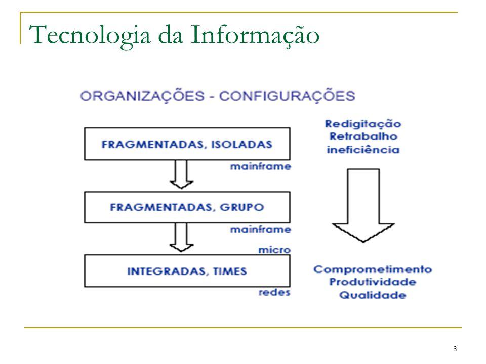 9 Um conjunto de recursos não humanos (máquinas e os programas) dedicados ao armazenamento, processamento e comunicação da informação, e o modo como esses recursos são organizados em um sistema capaz de efetuar um conjunto de tarefas (WERNER, 1997, p.59) Um conjunto de hardwares e softwares que possibilitam o funcionamento do SI.