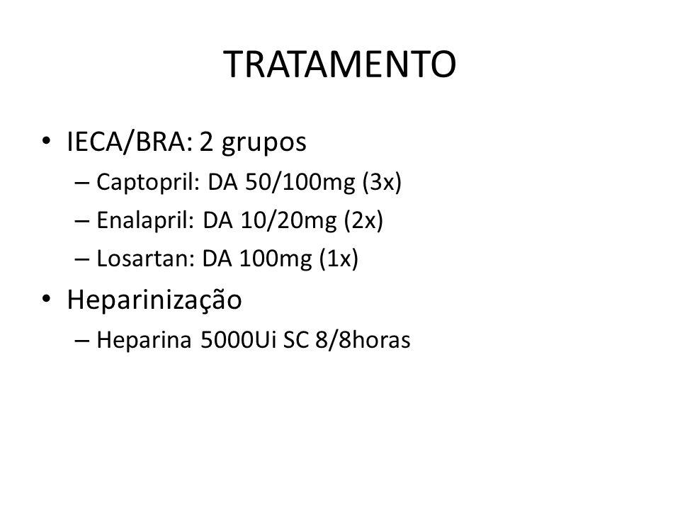 TRATAMENTO IECA/BRA: 2 grupos – Captopril: DA 50/100mg (3x) – Enalapril: DA 10/20mg (2x) – Losartan: DA 100mg (1x) Heparinização – Heparina 5000Ui SC 8/8horas