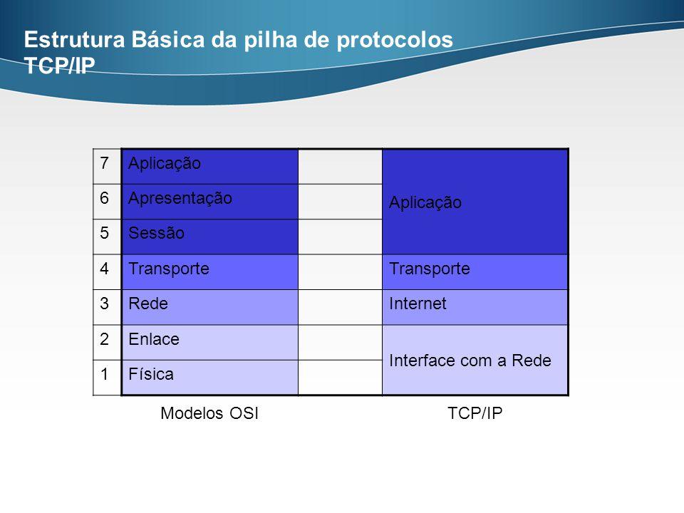 Estrutura Básica da pilha de protocolos TCP/IP 7Aplicação 6Apresentação 5Sessão 4Transporte 3RedeInternet 2Enlace Interface com a Rede 1Física Modelos