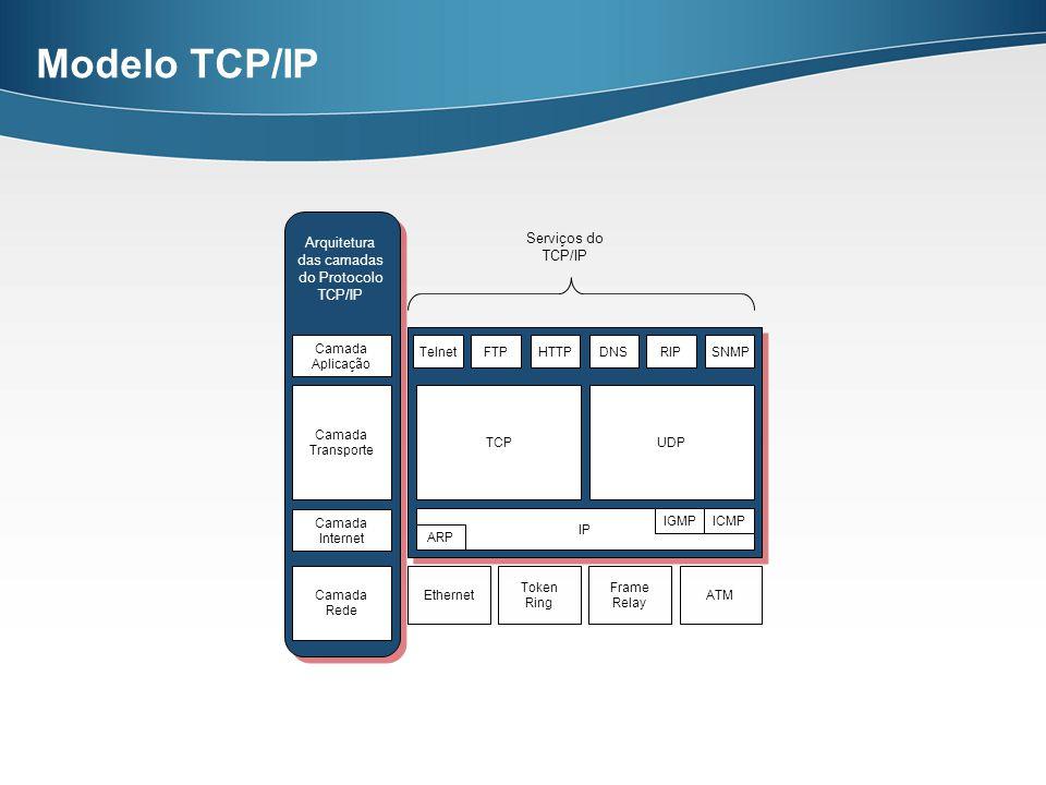 Modelo TCP/IP Ethernet Token Ring Frame Relay ATM TelnetFTPHTTPDNSRIPSNMP TCP IP ARP ICMPIGMP Camada Rede Camada Internet Camada Aplicação Camada Tran