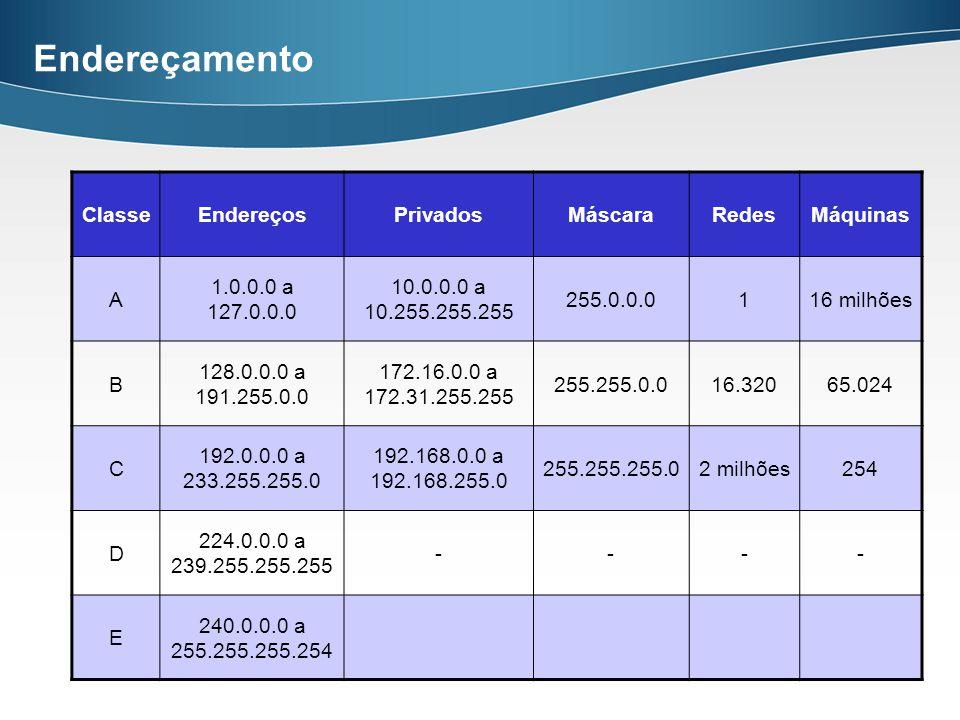 Endereçamento ClasseEndereçosPrivadosMáscaraRedesMáquinas A 1.0.0.0 a 127.0.0.0 10.0.0.0 a 10.255.255.255 255.0.0.0116 milhões B 128.0.0.0 a 191.255.0